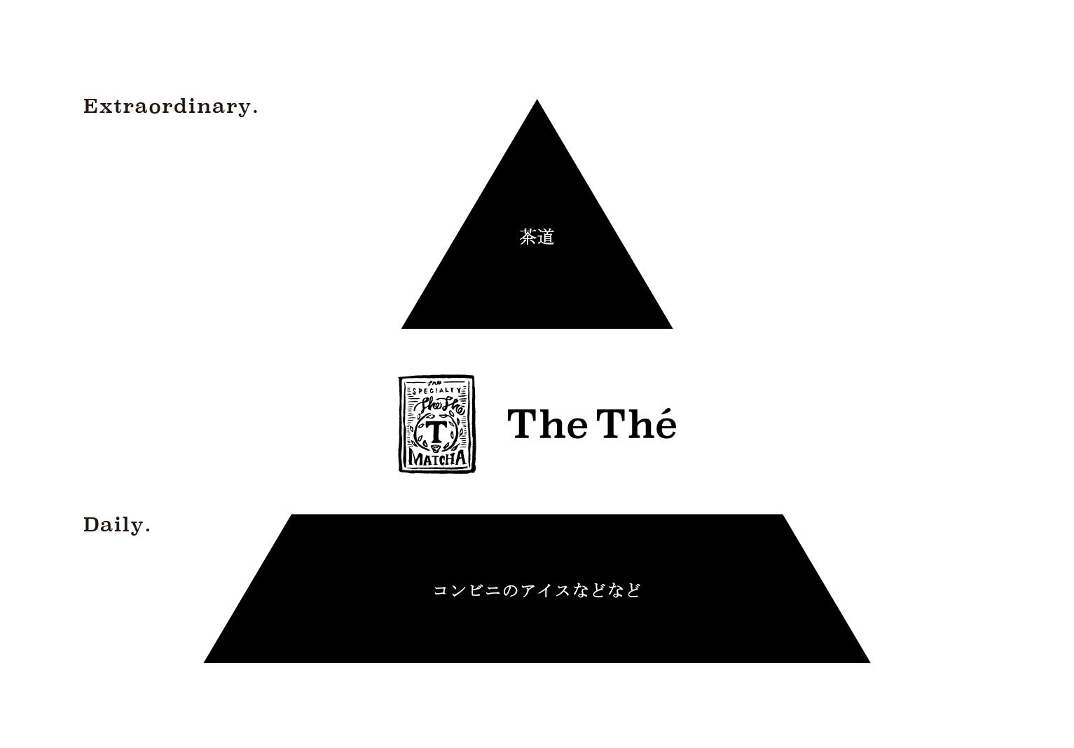 thethe2